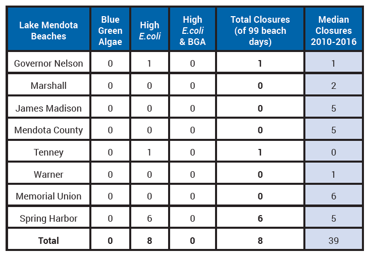 2016 Lake Mendota Beach Closures