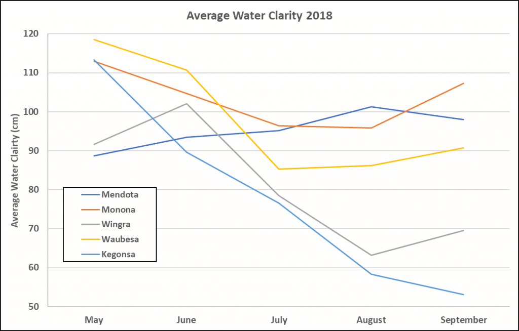 2018 Average Water Quality By Lake