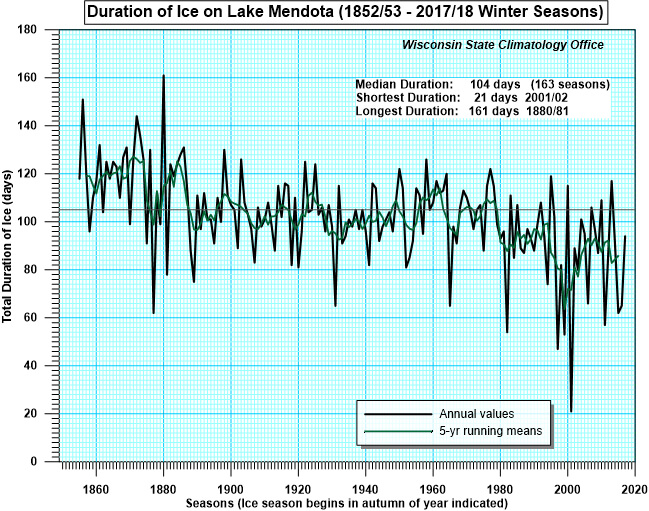 Lake Mendota ice duration through 2017/18, presented at the Yahara Watershed Academy